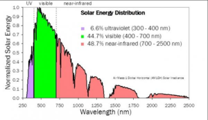 solar energy distribution